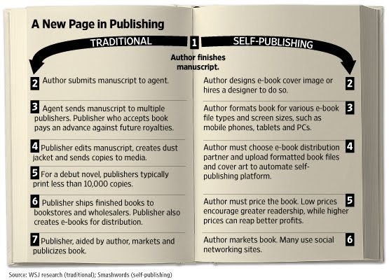 Self_Publishing_Vs_Publisher