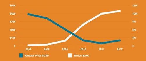 Kindle-sales-price-2007-2012