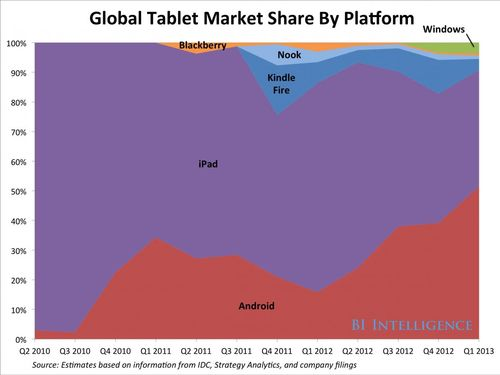 Tablet-market-share-5.png