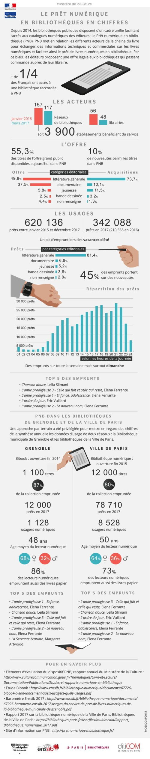 Infographie-PNB-mars-2018_full_with