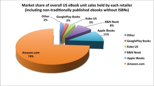 Unit-sales-by-retailer